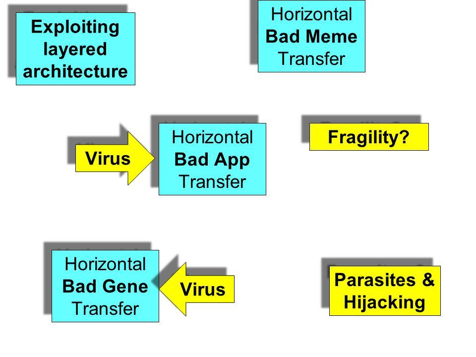 Horizontal Bad Gene Transfer Horizontal Bad App Transfer Horizontal Bad Meme Transfer Parasites & Hijacking Fragility.