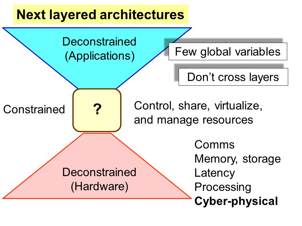 ? Deconstrained (Hardware) Deconstrained (Applications) Next layered architectures Constrained Control, share, virtualize, and manage resources Comms Memory, storage Latency Processing Cyber-physical Few global variables Don't cross layers