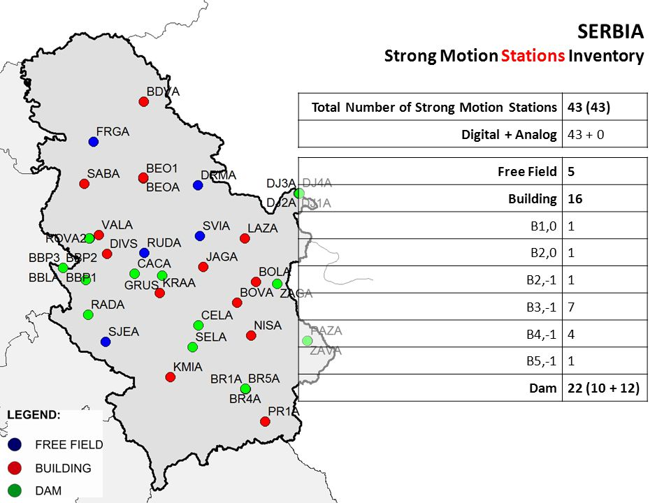 SERBIA Strong Motion Stations Inventory Total Number of Strong Motion Stations43 (43) Digital + Analog43 + 0 Free Field5 Building16 B1,01 B2,01 B2,-11 B3,-17 B4,-14 B5,-11 Dam22 (10 + 12)