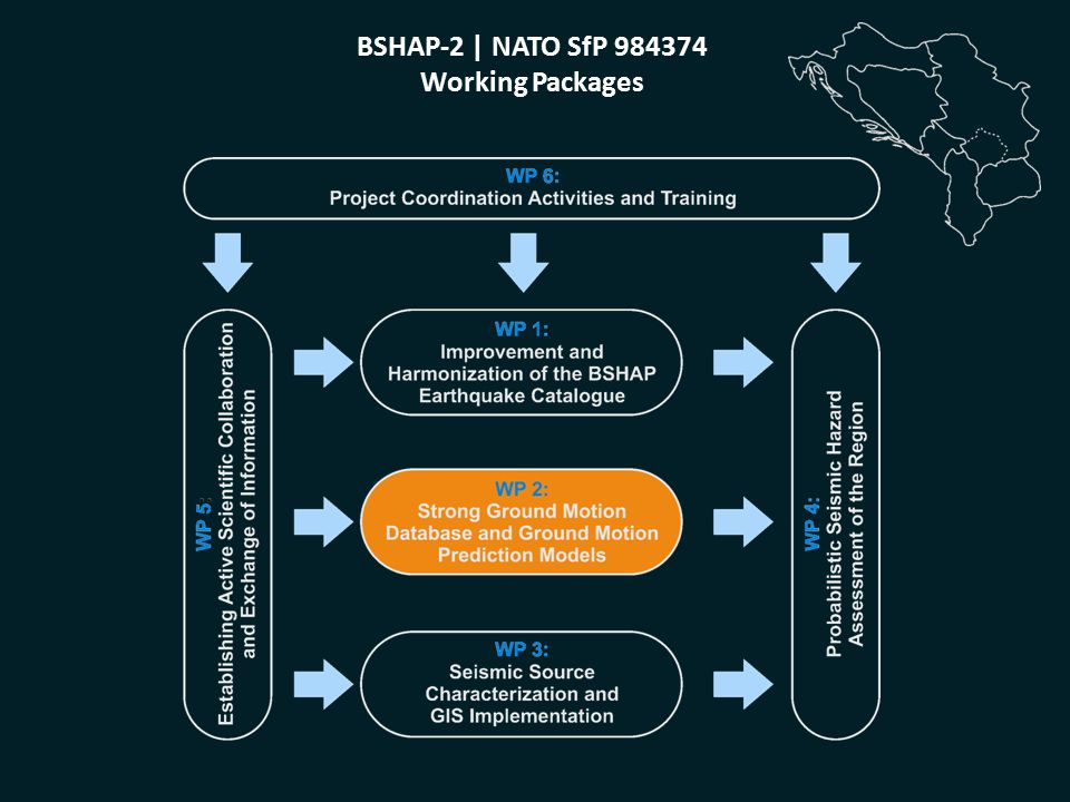 BSHAP-2 | NATO SfP 984374 Working Packages