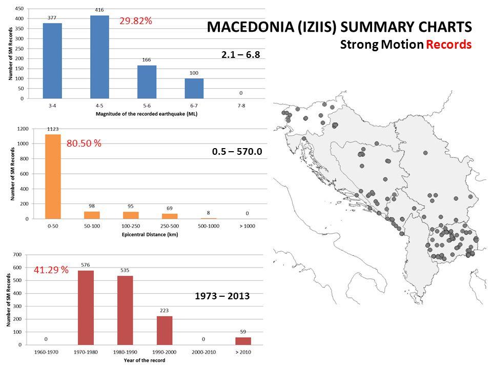 MACEDONIA (IZIIS) SUMMARY CHARTS Strong Motion Records 29.82% 80.50 % 41.29 % 2.1 – 6.8 0.5 – 570.0 1973 – 2013