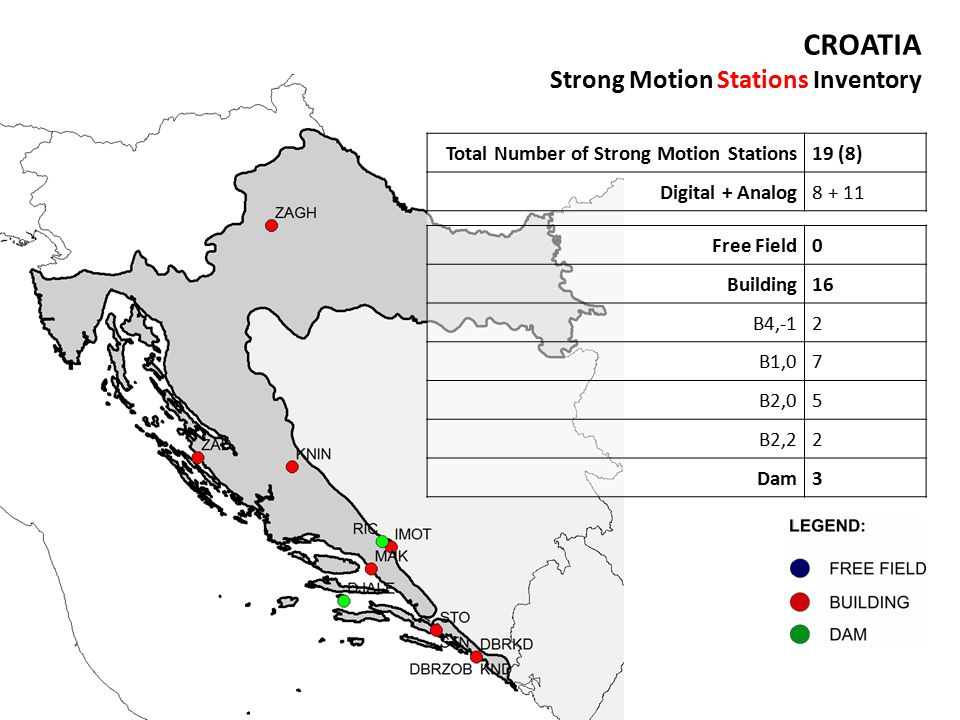 CROATIA Strong Motion Stations Inventory Total Number of Strong Motion Stations19 (8) Digital + Analog8 + 11 Free Field0 Building16 B4,-12 B1,07 B2,05 B2,22 Dam3
