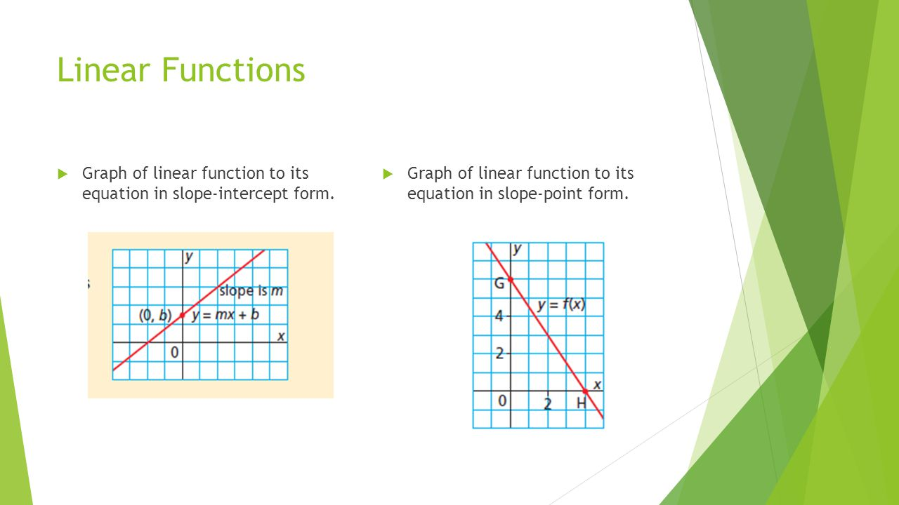 Linear Functions  Graph of linear function to its equation in slope-intercept form.  Graph of linear function to its equation in slope-point form.
