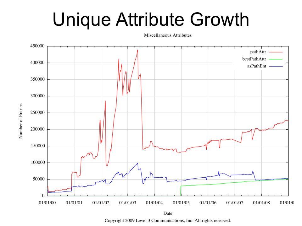 19 Unique Attribute Growth