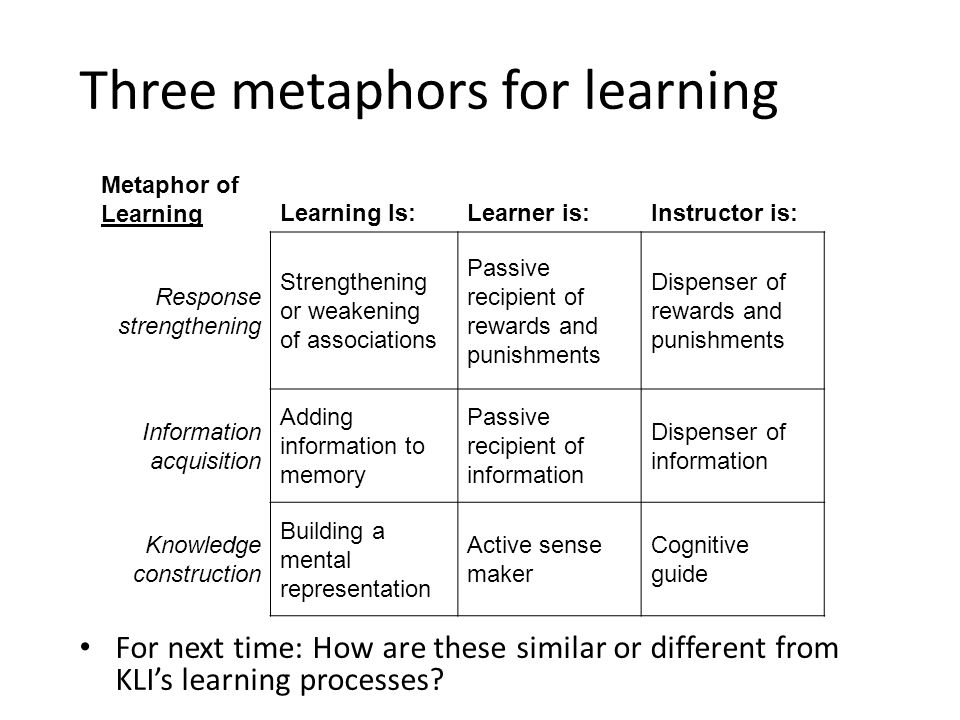Metaphor of LearningLearning Is:Learner is:Instructor is: Response strengthening Strengthening or weakening of associations Passive recipient of rewards and punishments Dispenser of rewards and punishments Information acquisition Adding information to memory Passive recipient of information Dispenser of information Knowledge construction Building a mental representation Active sense maker Cognitive guide Three metaphors for learning For next time: How are these similar or different from KLI's learning processes