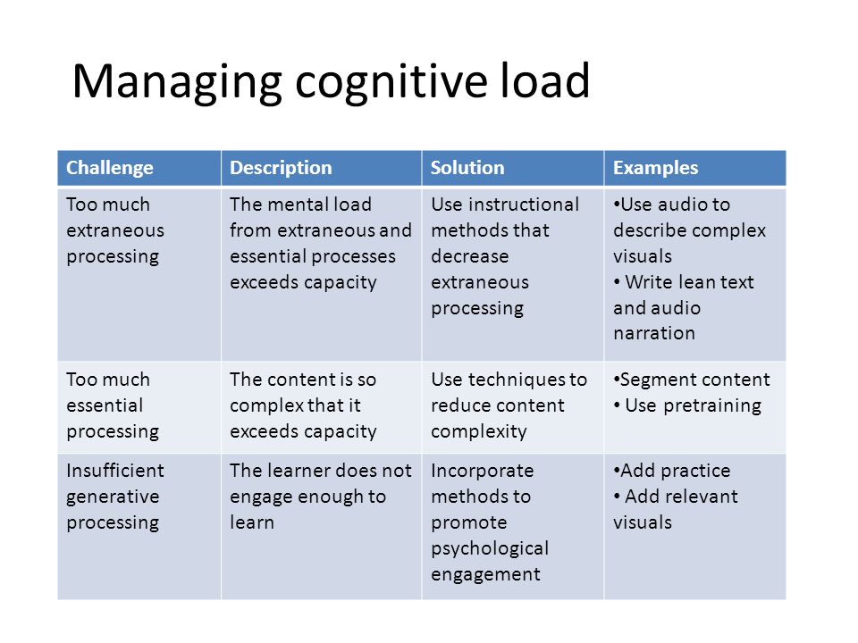 Managing cognitive load Insert table 2.2 ChallengeDescriptionSolutionExamples Too much extraneous processing The mental load from extraneous and essential processes exceeds capacity Use instructional methods that decrease extraneous processing Use audio to describe complex visuals Write lean text and audio narration Too much essential processing The content is so complex that it exceeds capacity Use techniques to reduce content complexity Segment content Use pretraining Insufficient generative processing The learner does not engage enough to learn Incorporate methods to promote psychological engagement Add practice Add relevant visuals