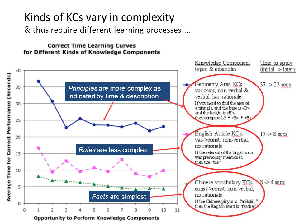 Kinds of KCs vary in complexity & thus require different learning processes … Principles are more complex as indicated by time & description Facts are