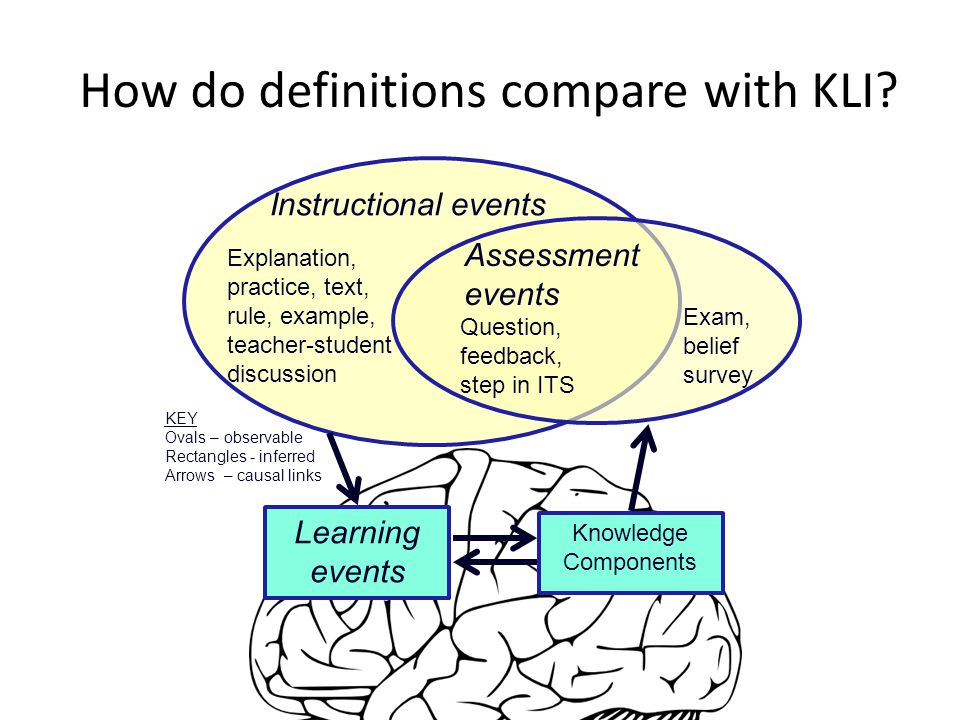 Instructional events Explanation, practice, text, rule, example, teacher-student discussion Assessment events Question, feedback, step in ITS Learning events Knowledge Components KEY Ovals – observable Rectangles - inferred Arrows – causal links Exam, belief survey How do definitions compare with KLI