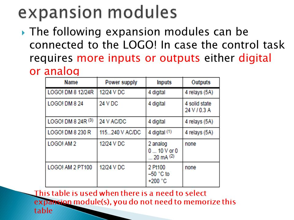  The following expansion modules can be connected to the LOGO! In case the control task requires more inputs or outputs either digital or analog This