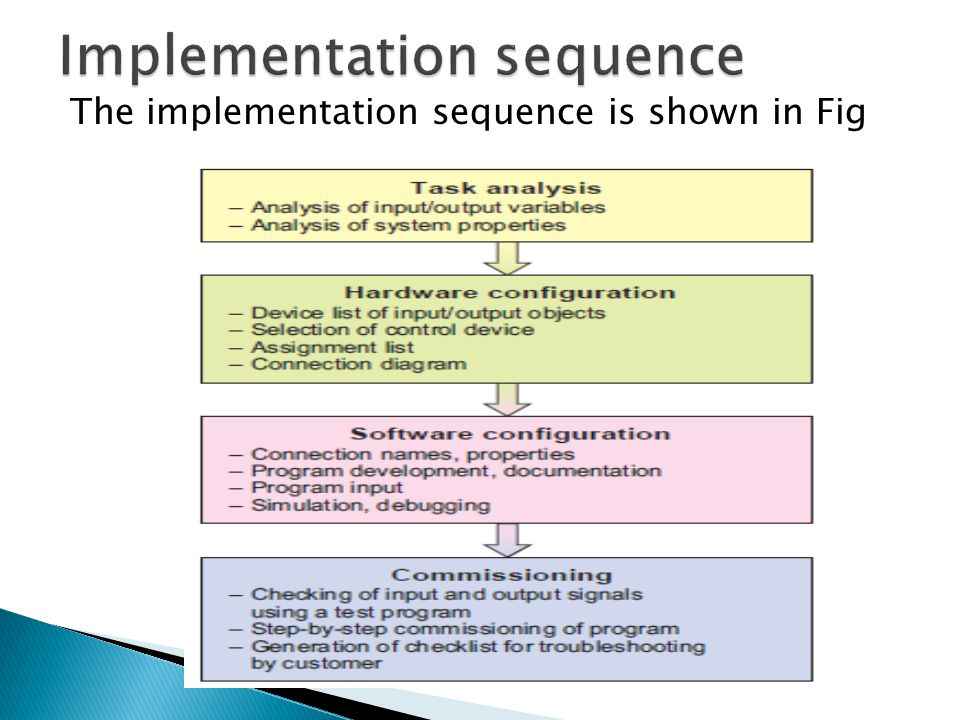The implementation sequence is shown in Fig