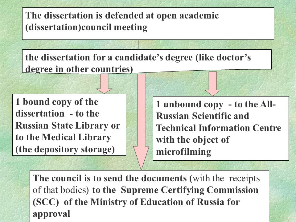 The dissertation is defended at open academic (dissertation)council meeting the dissertation for a candidate's degree (like doctor's degree in other countries) 1 bound copy of the dissertation - to the Russian State Library or to the Medical Library (the depository storage) 1 unbound copy - to the All- Russian Scientific and Technical Information Centre with the object of microfilming The council is to send the documents (with the receipts of that bodies) to the Supreme Certifying Commission (SCC) of the Ministry of Education of Russia for approval