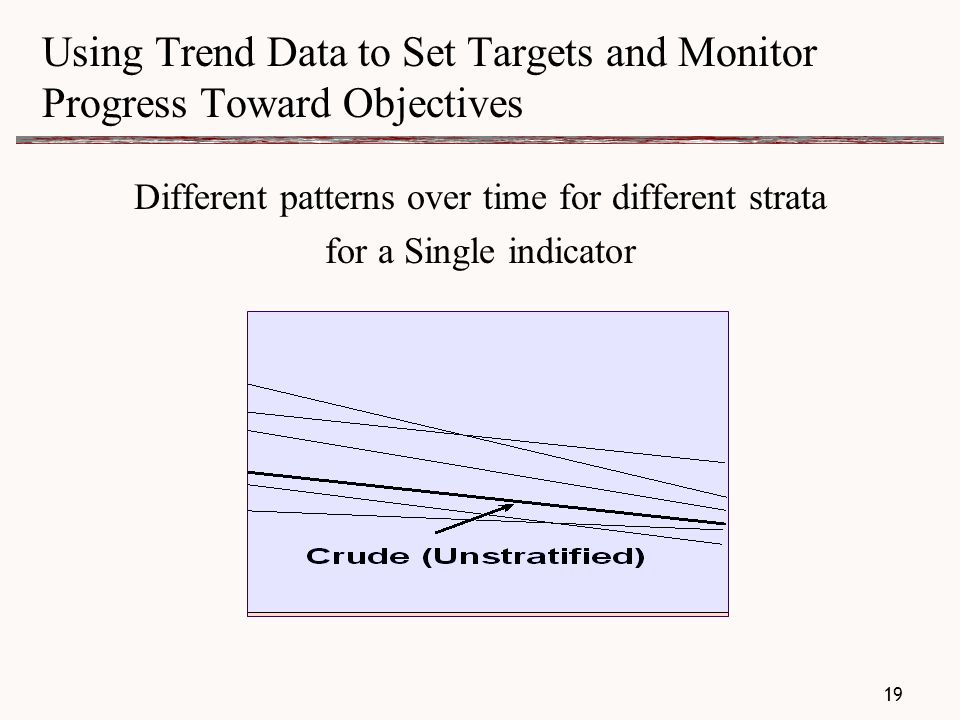 Using Trend Data to Set Targets and Monitor Progress Toward Objectives Different patterns over time for different strata for a Single indicator 19