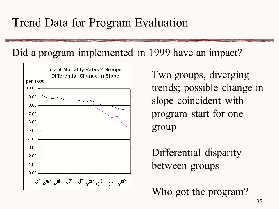 Trend Data for Program Evaluation Did a program implemented in 1999 have an impact.
