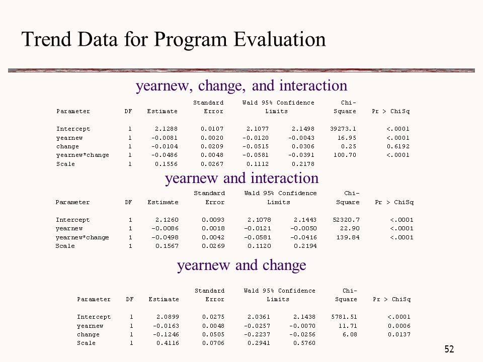 Trend Data for Program Evaluation yearnew, change, and interaction yearnew and interaction yearnew and change 52