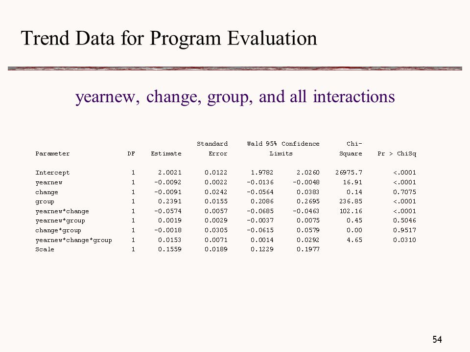 Trend Data for Program Evaluation yearnew, change, group, and all interactions 54