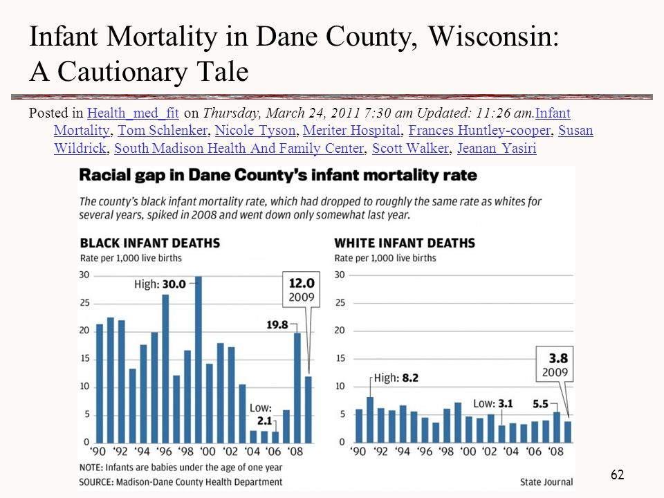 Infant Mortality in Dane County, Wisconsin: A Cautionary Tale Posted in Health_med_fit on Thursday, March 24, 2011 7:30 am Updated: 11:26 am.Infant Mortality, Tom Schlenker, Nicole Tyson, Meriter Hospital, Frances Huntley-cooper, Susan Wildrick, South Madison Health And Family Center, Scott Walker, Jeanan YasiriHealth_med_fitInfant MortalityTom SchlenkerNicole TysonMeriter HospitalFrances Huntley-cooperSusan WildrickSouth Madison Health And Family CenterScott WalkerJeanan Yasiri 62