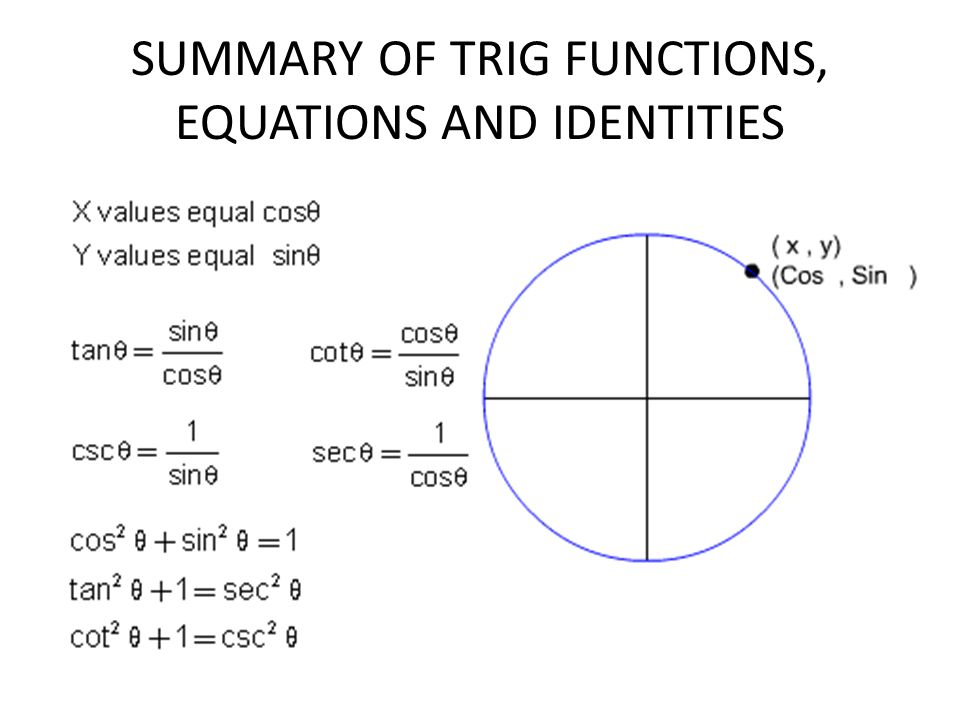 SUMMARY OF TRIG FUNCTIONS, EQUATIONS AND IDENTITIES