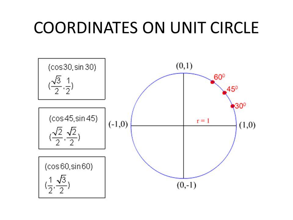 COORDINATES ON UNIT CIRCLE