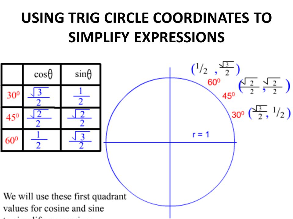 USING TRIG CIRCLE COORDINATES TO SIMPLIFY EXPRESSIONS