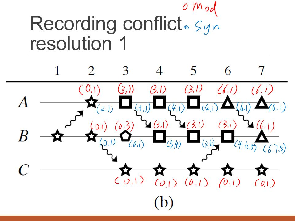 Recording conflict resolution 1
