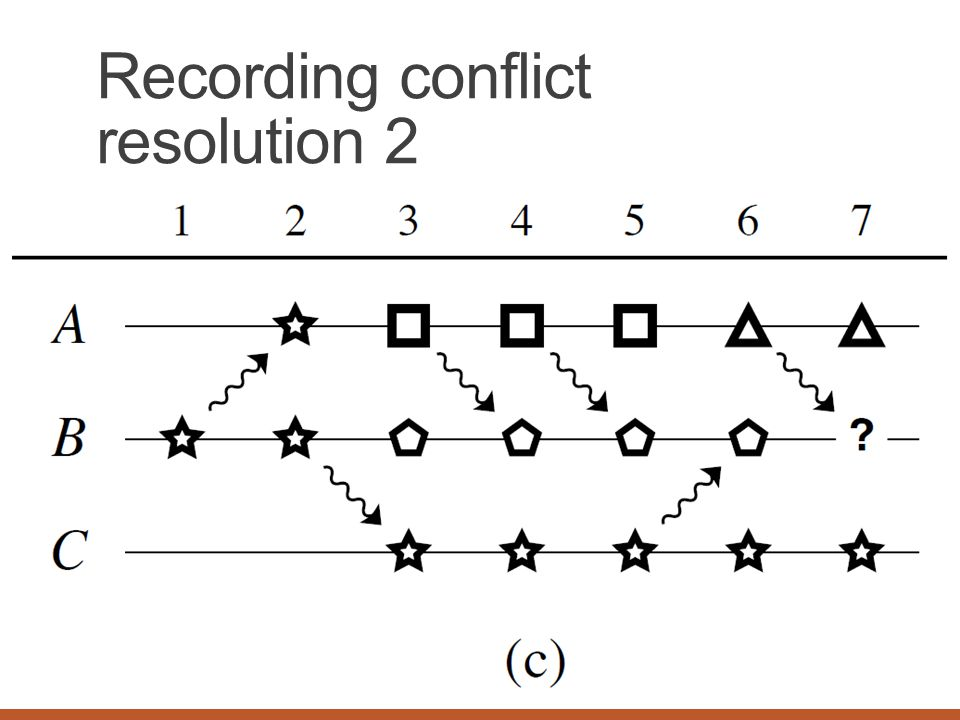 Recording conflict resolution 2