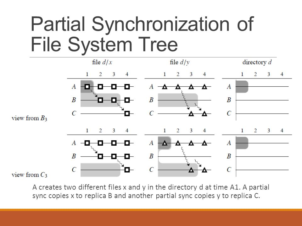 Partial Synchronization of File System Tree A creates two different files x and y in the directory d at time A1. A partial sync copies x to replica B
