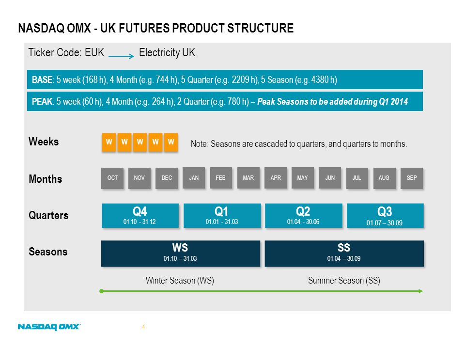 Note: Seasons are cascaded to quarters, and quarters to months. NASDAQ OMX - UK FUTURES PRODUCT STRUCTURE Q3 01.07 – 30.09 Q3 01.07 – 30.09 Q4 01.10 -