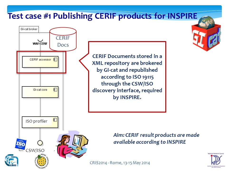 CRIS Rome, May 2014 CERIF Documents stored in a XML repository are brokered by GI-cat and republished according to ISO through the CSW/ISO discovery interface, required by INSPIRE.