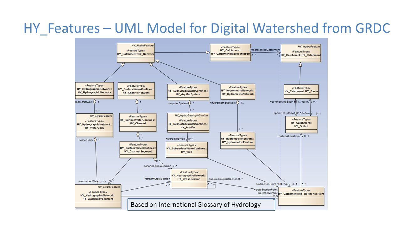 HY_Features – UML Model for Digital Watershed from GRDC Based on International Glossary of Hydrology