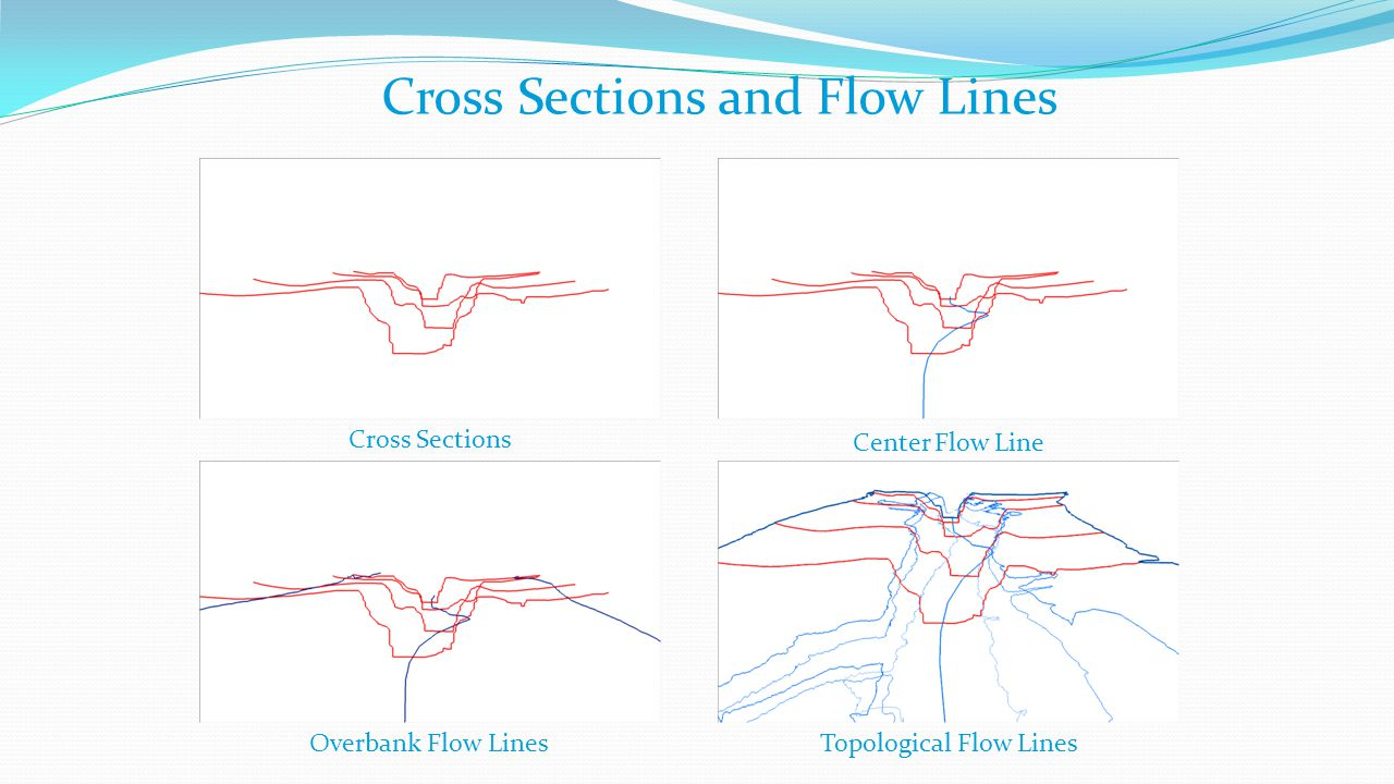 Cross Sections and Flow Lines Cross Sections Center Flow Line Overbank Flow LinesTopological Flow Lines