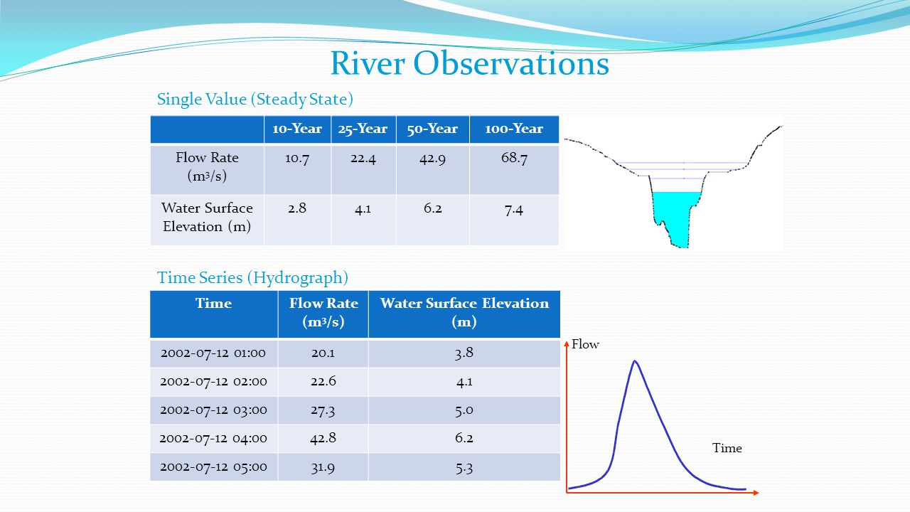 River Observations Single Value (Steady State) TimeFlow Rate (m 3 /s) Water Surface Elevation (m) 2002-07-12 01:0020.13.8 2002-07-12 02:0022.64.1 2002-07-12 03:0027.35.0 2002-07-12 04:0042.86.2 2002-07-12 05:0031.95.3 10-Year25-Year50-Year100-Year Flow Rate (m 3 /s) 10.722.442.968.7 Water Surface Elevation (m) 2.84.16.27.4 Time Series (Hydrograph) Flow Time