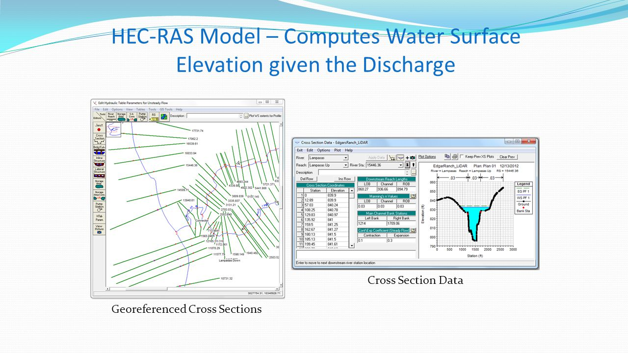 HEC-RAS Model – Computes Water Surface Elevation given the Discharge Georeferenced Cross Sections Cross Section Data