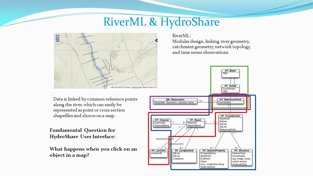 RiverML & HydroShare RiverML: Modular design, linking river geometry, catchment geometry, network topology, and time series observations Data is linked by common reference points along the river, which can easily be represented as point or cross section shapefiles and shown on a map.