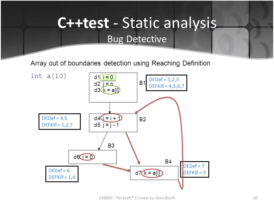 C++test - Static analysis Bug Detective Array out of boundaries detection using Reaching Definition d1 i = 0 d2 j = n d3 k = a[i] B1 B2 B3 B4 d4 i = i