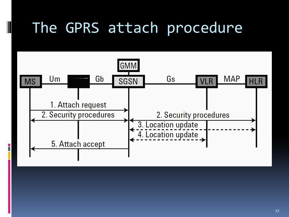 The GPRS attach procedure 17
