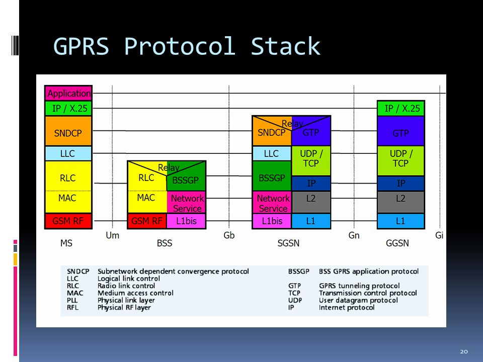 GPRS Protocol Stack 20