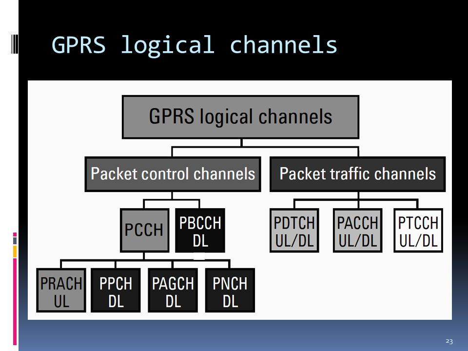 GPRS logical channels 23
