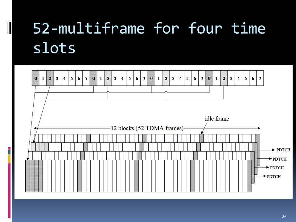 52-multiframe for four time slots 31