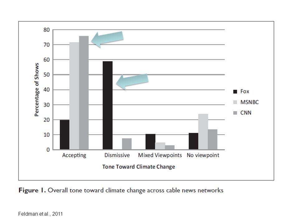 Feldman et al., 2011