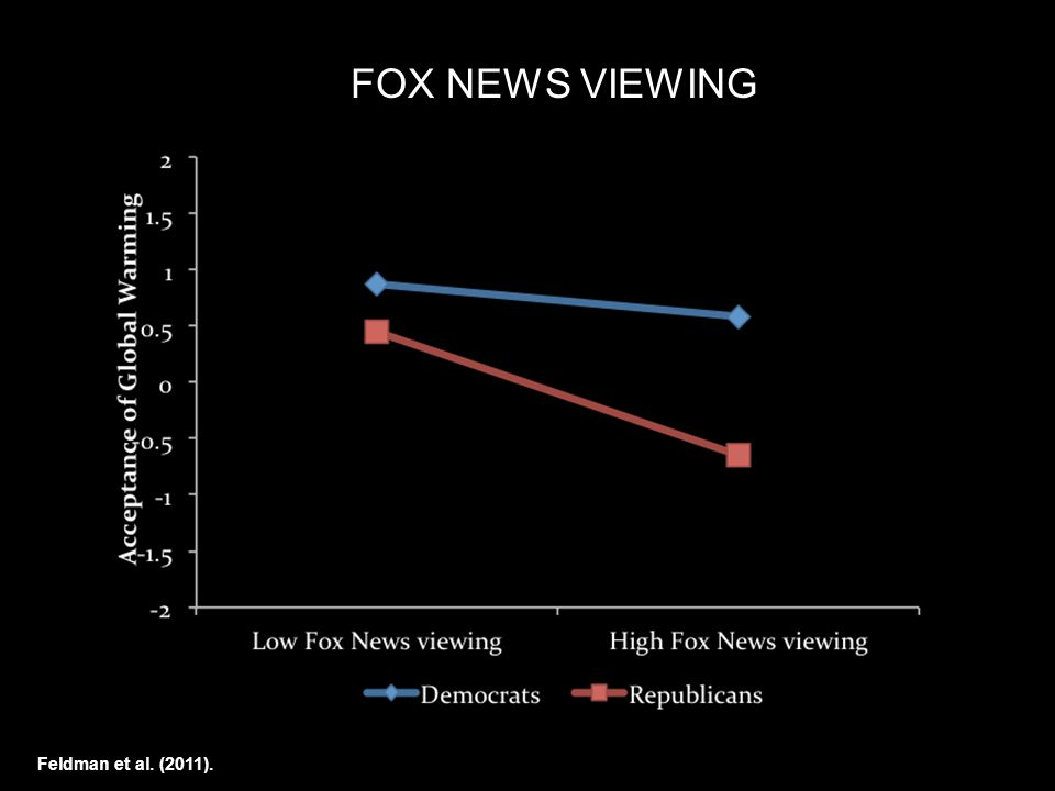 Feldman et al. (2011). FOX NEWS VIEWING