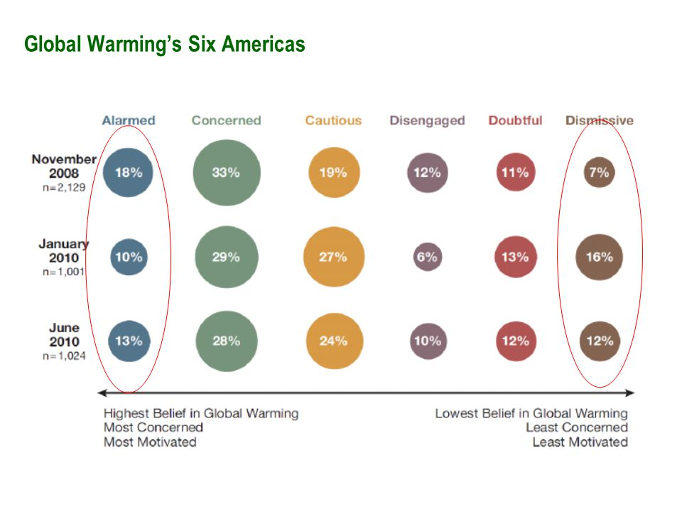 Global Warming's Six Americas 64%