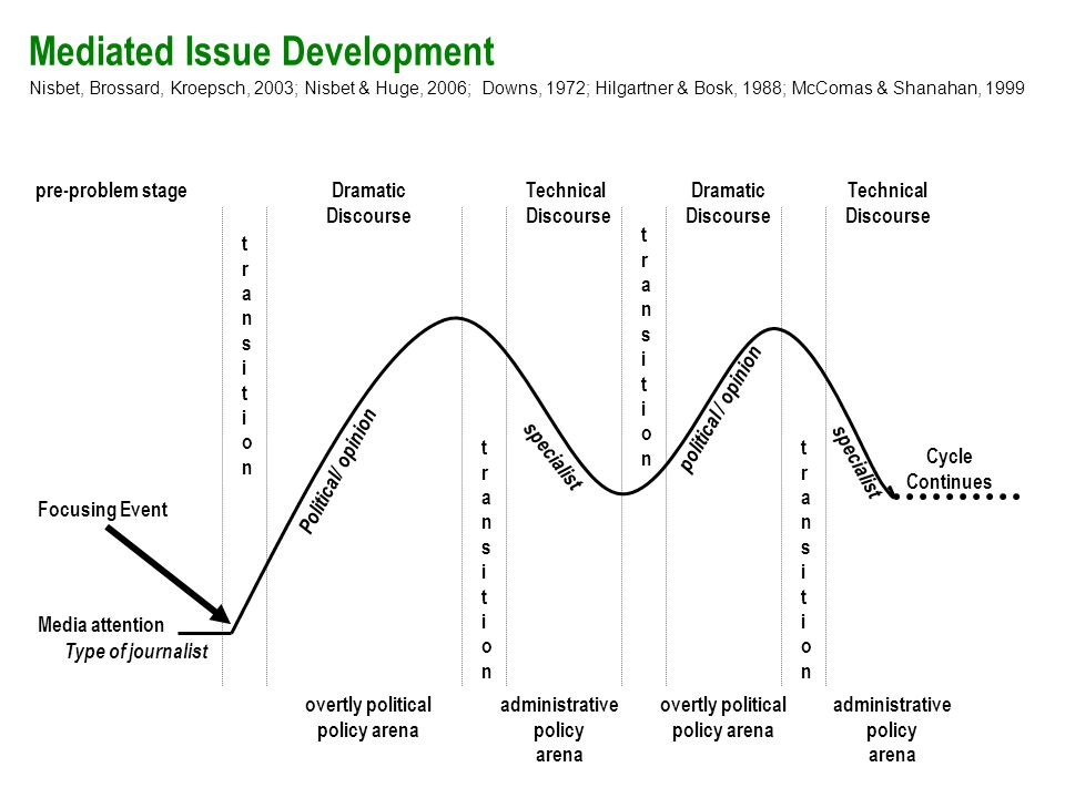 Mediated Issue Development Dramatic Discourse Technical Discourse Dramatic Discourse Focusing Event Cycle Continues Technical Discourse overtly political policy arena administrative policy arena overtly political policy arena administrative policy arena transitiontransition transitiontransition transitiontransition transitiontransition Type of journalist Political/ opinion political / opinion specialist Media attention pre-problem stage Nisbet, Brossard, Kroepsch, 2003; Nisbet & Huge, 2006; Downs, 1972; Hilgartner & Bosk, 1988; McComas & Shanahan, 1999