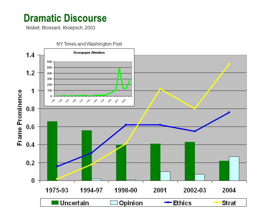 Dramatic Discourse Nisbet, Brossard, Kroepsch, 2003 NY Times and Washington Post