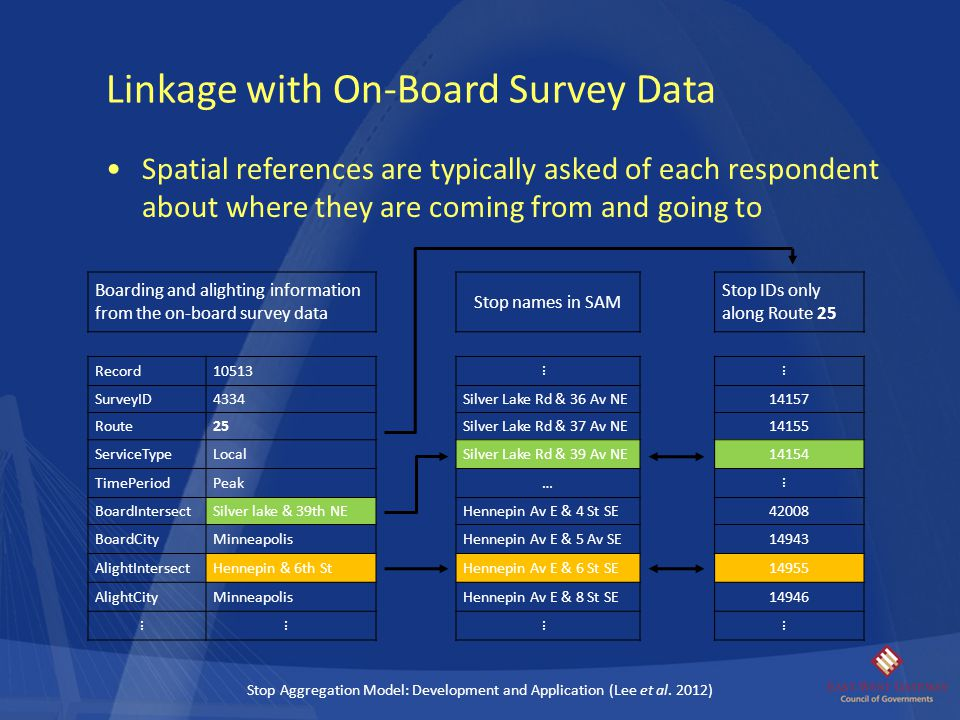 Spatial references are typically asked of each respondent about where they are coming from and going to Linkage with On-Board Survey Data Boarding and