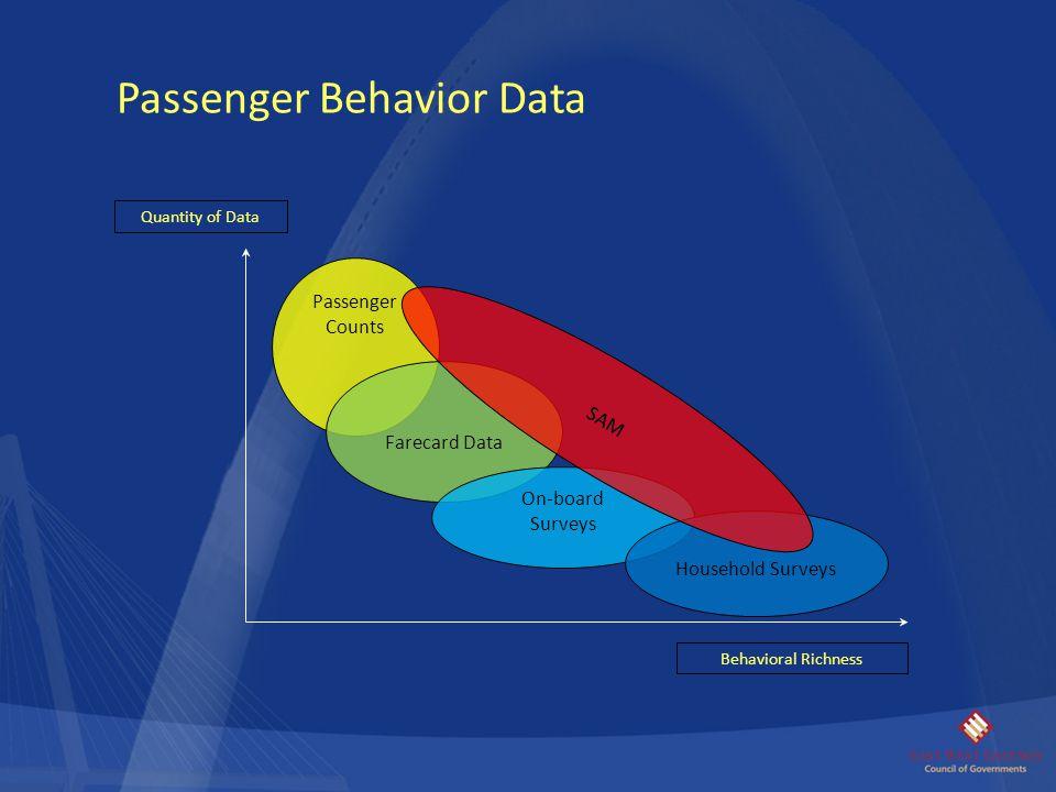 Passenger Behavior Data Behavioral Richness Quantity of Data Passenger Counts Farecard Data On-board Surveys Household Surveys SAM