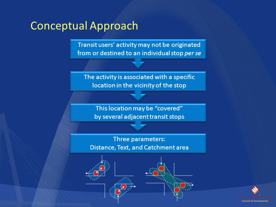 Conceptual Approach Transit users' activity may not be originated from or destined to an individual stop per se The activity is associated with a spec