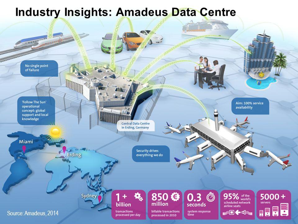 10 Industry Insights: Amadeus Data Centre Source: Amadeus, 2014