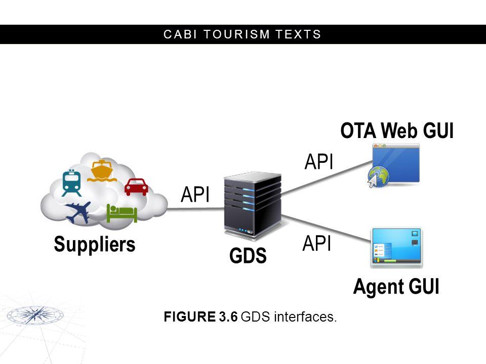 CABI TOURISM TEXTS GDS Suppliers OTA Web GUI Agent GUI API FIGURE 3.6 GDS interfaces.