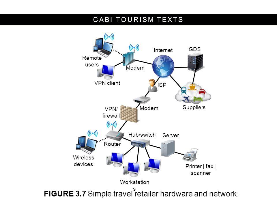 CABI TOURISM TEXTS Workstation s Printer   fax   scanner Server Hub/switch VPN/ firewall Wireless devices Remote users Modem ISP Internet GDS VPN clie