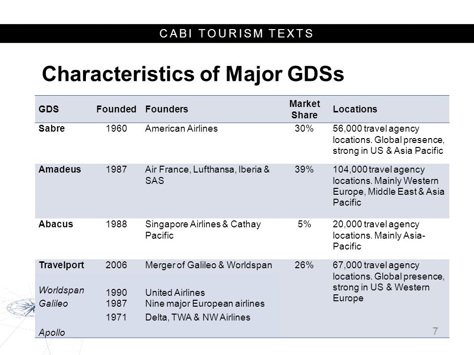 CABI TOURISM TEXTS GDSFoundedFounders Market Share Locations Sabre1960American Airlines30%56,000 travel agency locations. Global presence, strong in U
